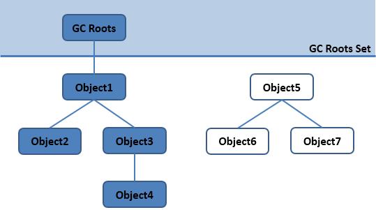 可达性分析算法判定对象是否可以回收