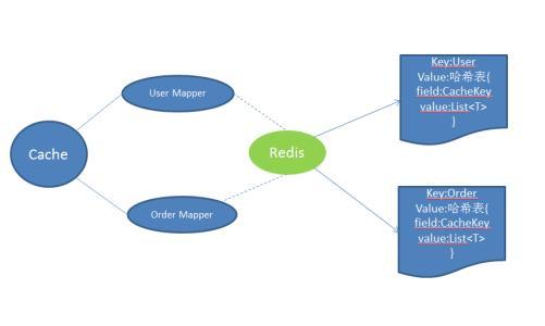 MyBatis整合Redis作为二级缓存