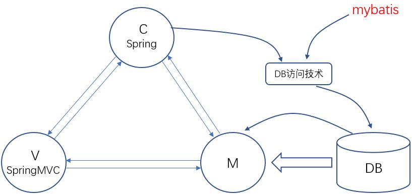 Spring从入门到精通—SSM整合实例