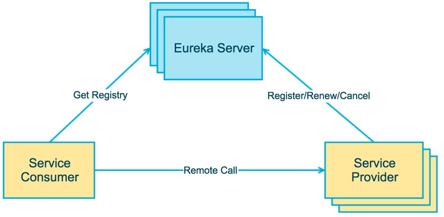 SpringBoot从入门到精通—Spring Boot + Eureka 实现微服务负载均衡