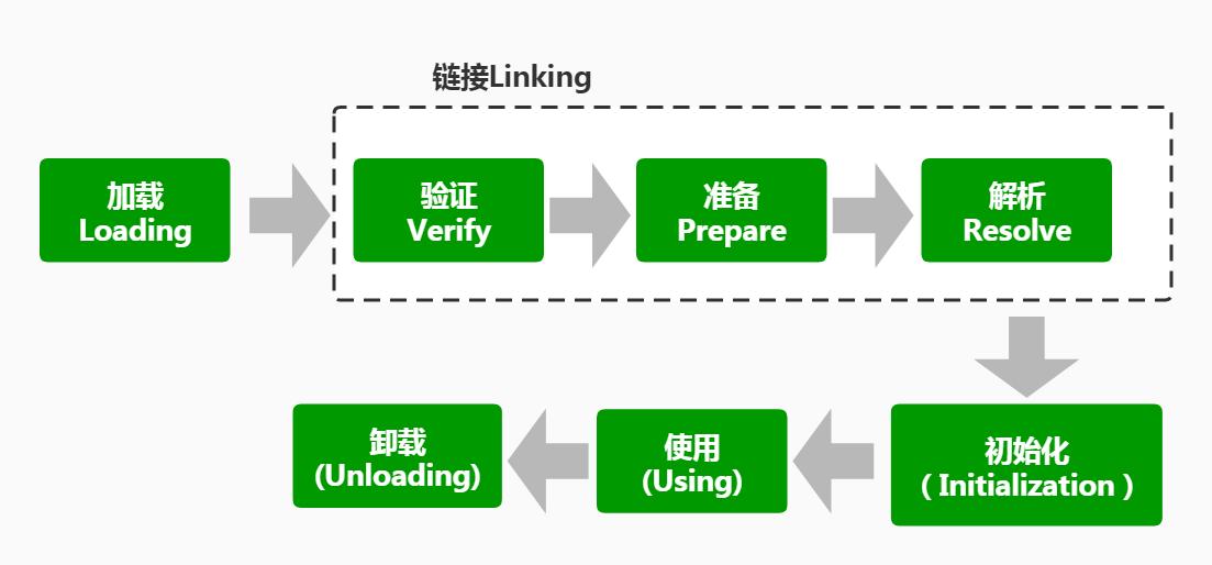 深入理解JVM—虚拟机类加载机制
