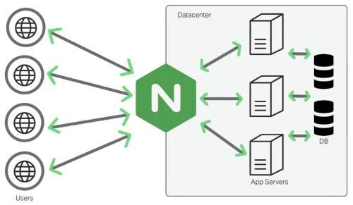Nginx配置实例—反向代理
