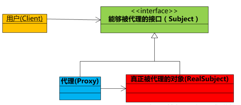 透过代理模式探究JAVA的静态代理和动态代理