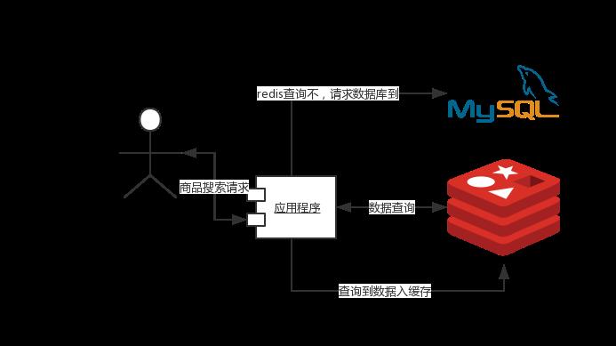 Redis缓存和MySQL数据一致性解决方案探究