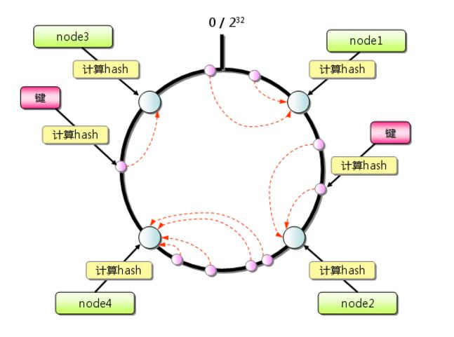 一文让你理解高并发缓存中的一致性Hash算法原理