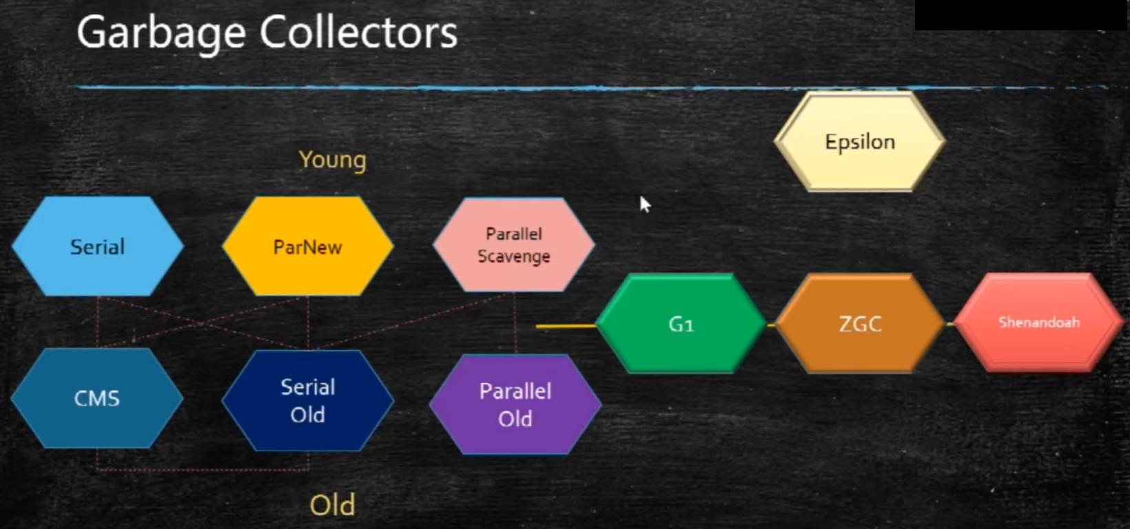 深入理解JVM—垃圾回收器(Grabage Collector)进阶篇