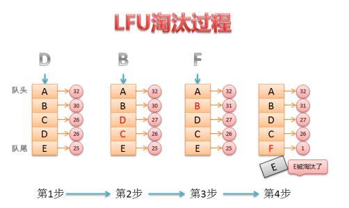 LFU缓存算法到底是怎么一回事?
