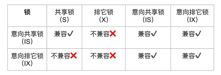 意向锁兼容性矩阵