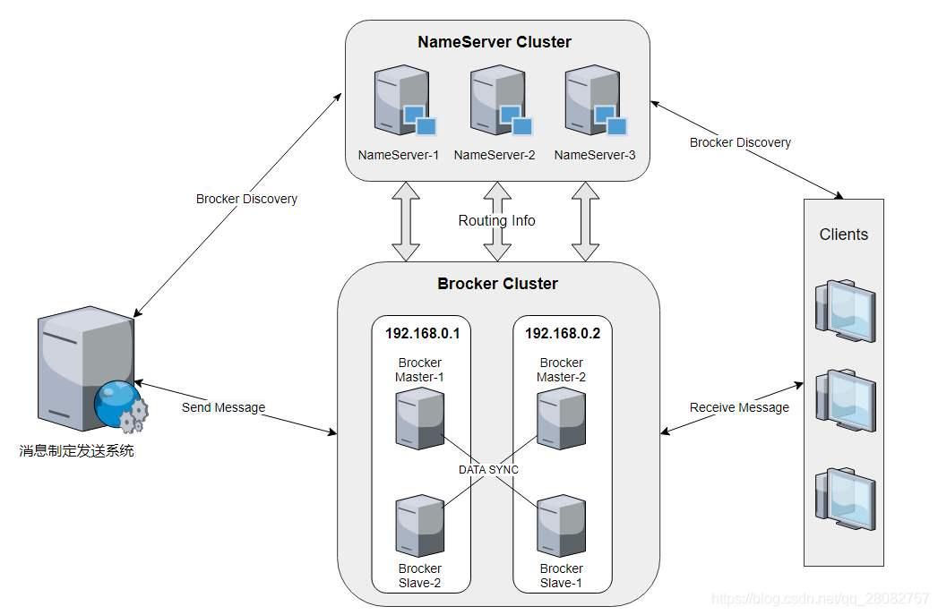 RokcetMQ Linux 2m-2s-sync集群搭建