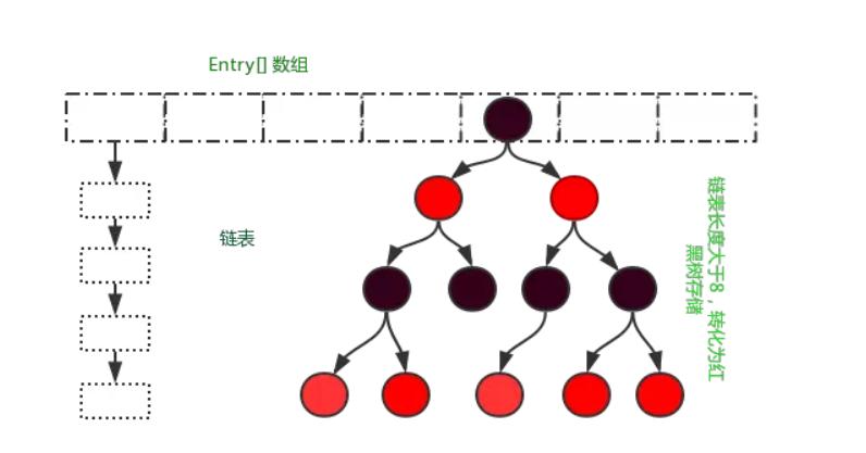 Java对HashMap按key排序和按value排序